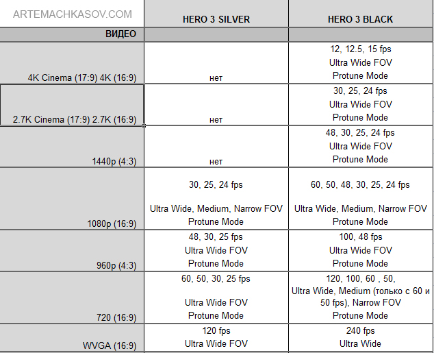 gopro hero 4 comparison chart pdf